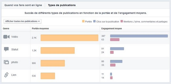 Facebook comment obtenir plus d'engagement
