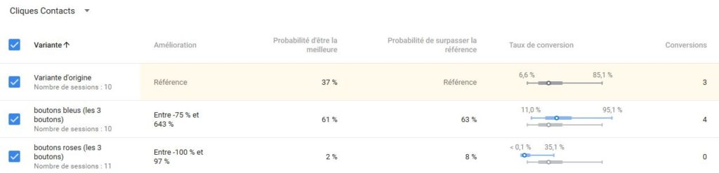 Résultats analyse Google Optimize