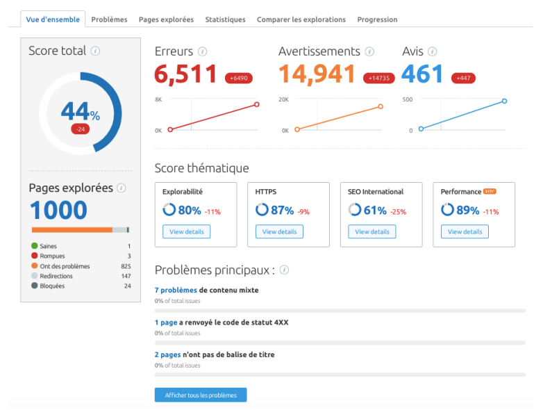 SEMRush audit de site